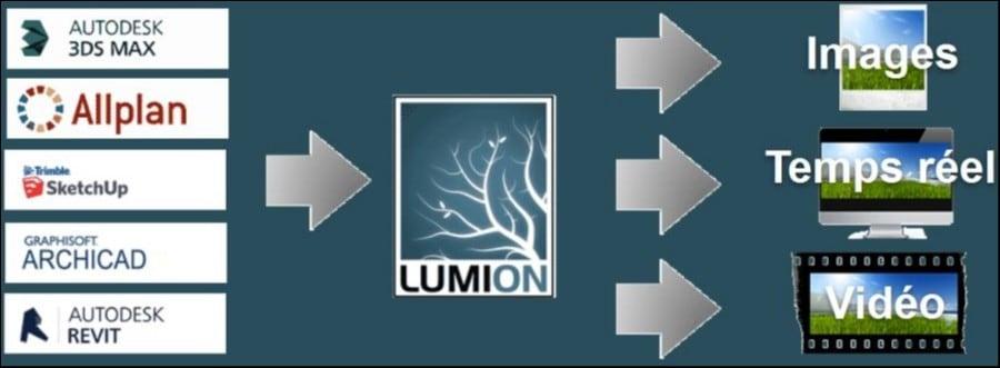 15 mn pour faire des rendus images et vidéos pro à partir de votre logiciel BIM préféré avec Lumion