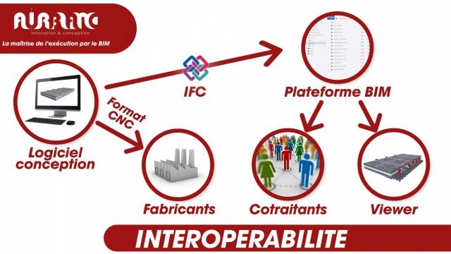 L'interopérabilité  - BIM EXE