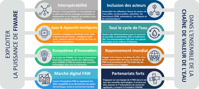 FIWARE4WATER : un défi pour le BIM ! Le projet européen SmartWater et SmartCity pour la gestion des ressources hydriques