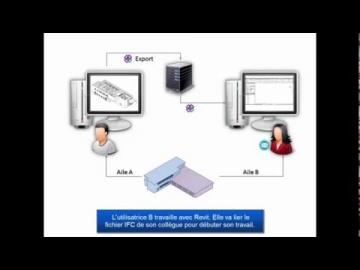 Tutoriel Autodesk AEC : les flux de données IFC en mode collaboratif